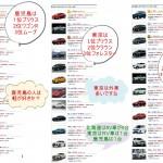 北海道人はプリウスに無関心?極端にRVとミニバンが大好き!